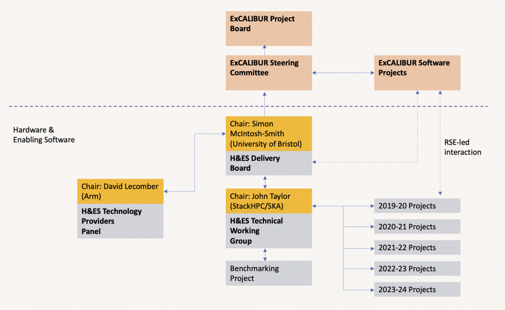Infographic showcasing Excalibur Project Structure